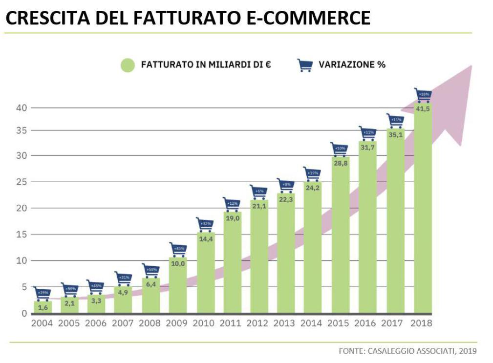 trends e-commerce 2019